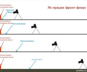 Баги фототехніки: фронт-фокус та бек-фокус